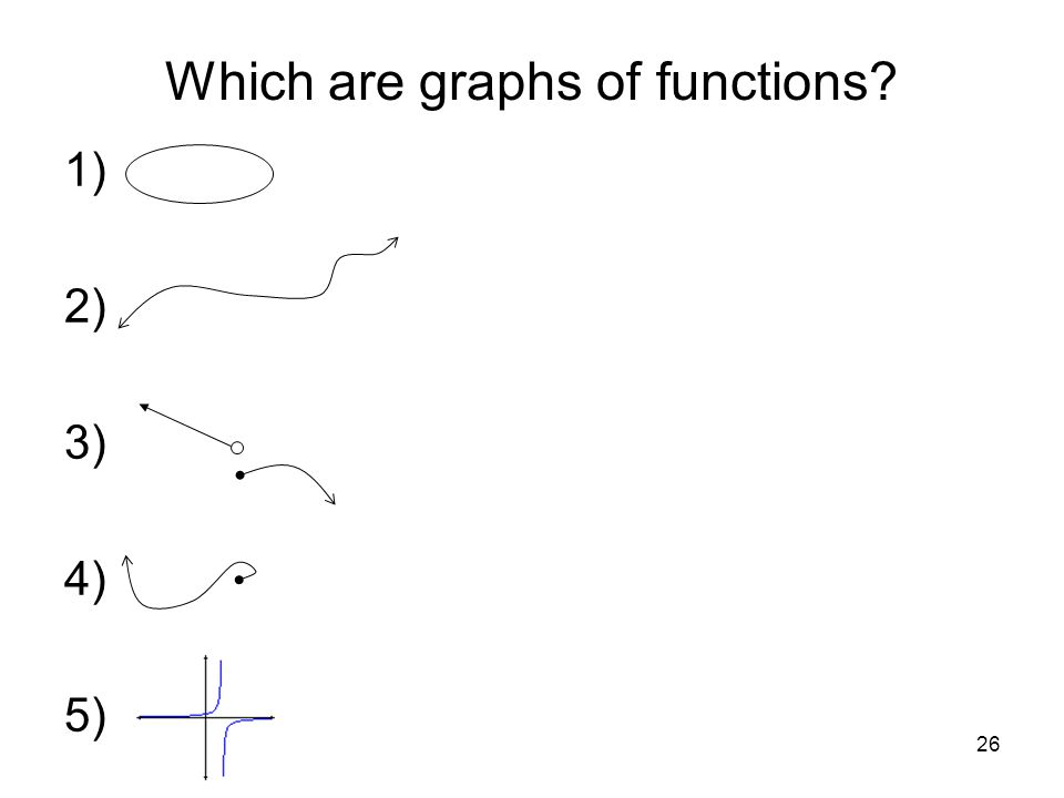 Which are graphs of functions
