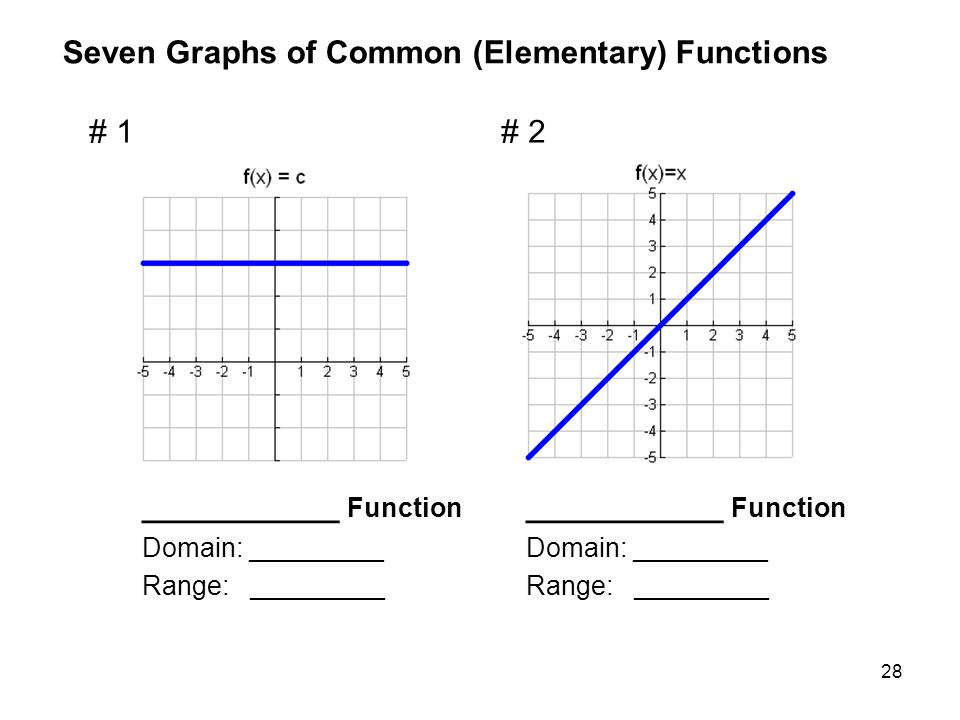 Seven Graphs of Common (Elementary) Functions