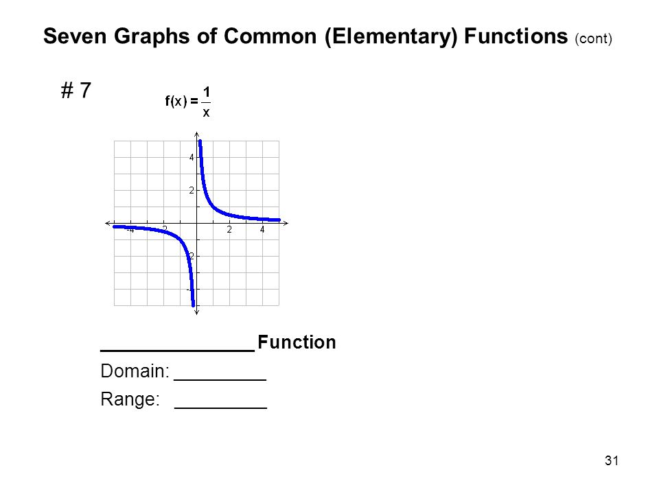 Seven Graphs of Common (Elementary) Functions (cont)