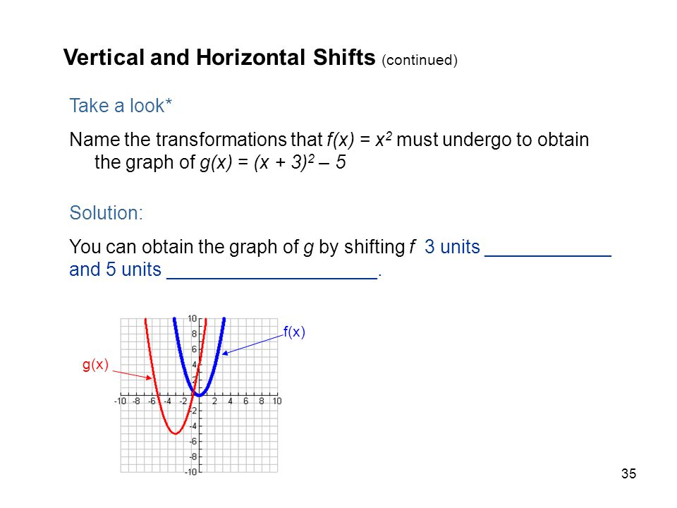 Vertical and Horizontal Shifts (continued)