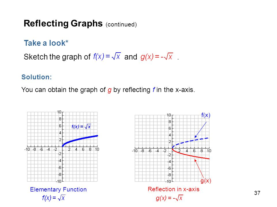 Reflecting Graphs (continued)