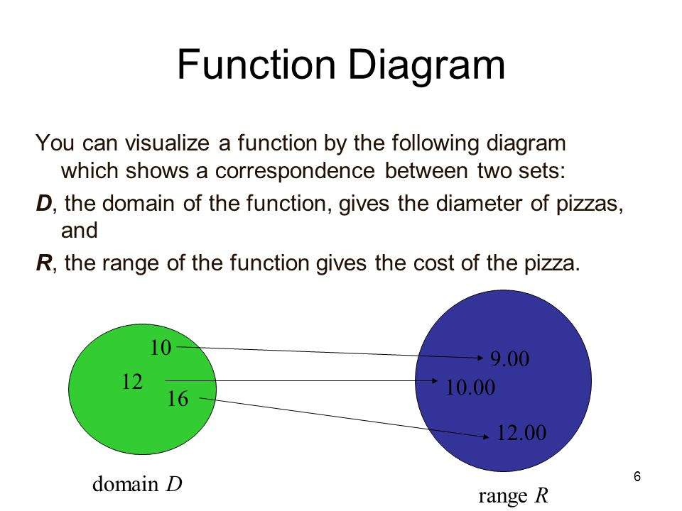 MAT 105 SP09 Function Diagram. You can visualize a function by the following diagram which shows a correspondence between two sets: