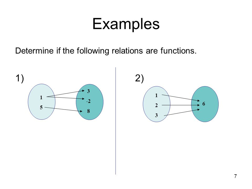 Examples 1) 2) Determine if the following relations are functions. 1 5