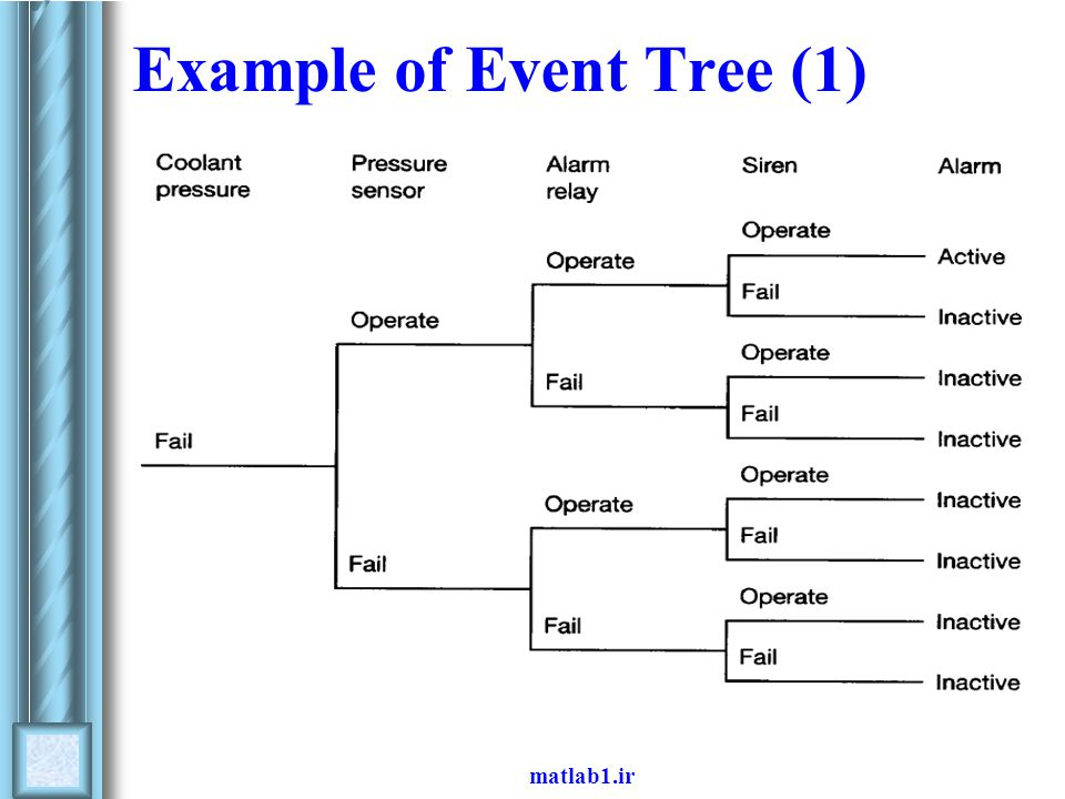Example of Event Tree (1)