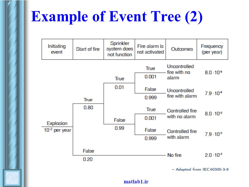 Example of Event Tree (2)