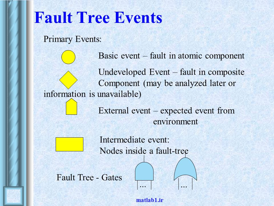 Fault Tree Events Primary Events: