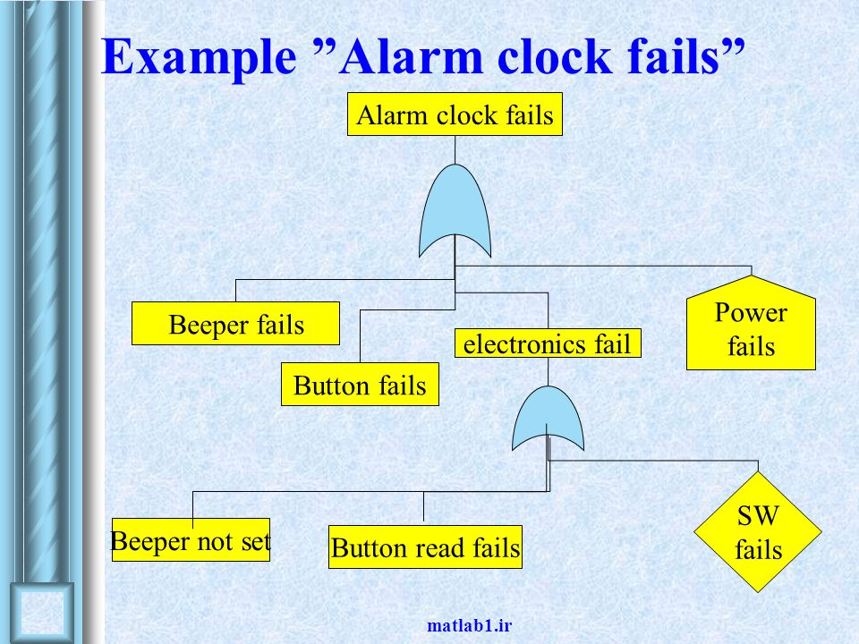 Example Alarm clock fails