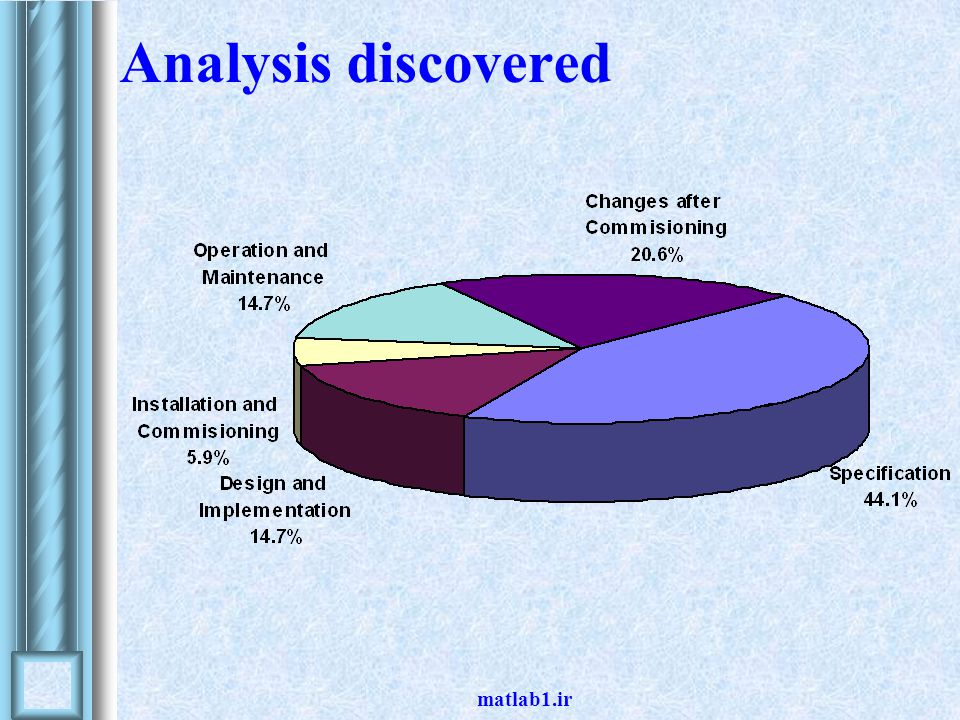 Analysis discovered matlab1.ir
