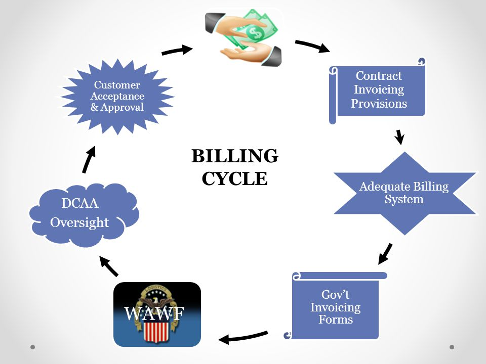 BILLING CYCLE WAWF DCAA Oversight Contract Invoicing Provisions