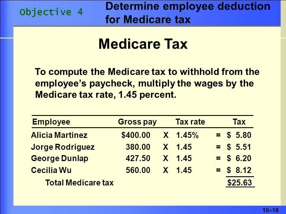 Medicare Tax Determine employee deduction for Medicare tax Objective 4