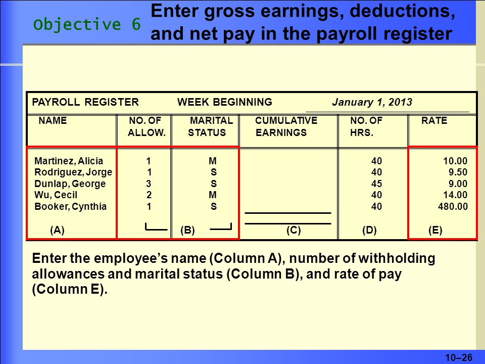 Enter gross earnings, deductions, and net pay in the payroll register