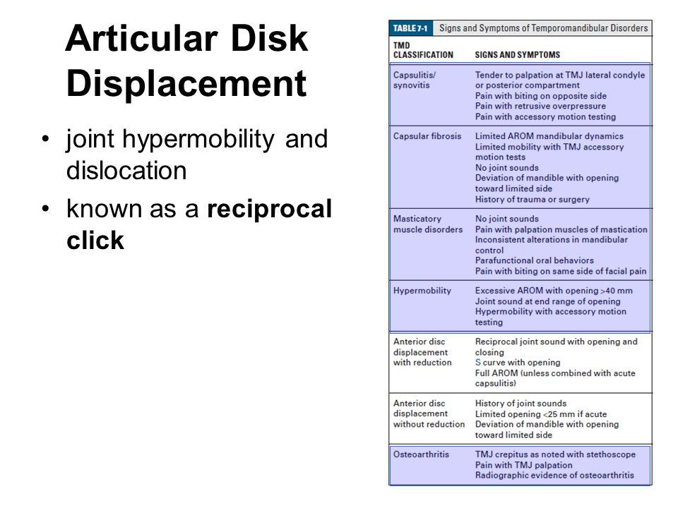 Articular Disk Displacement