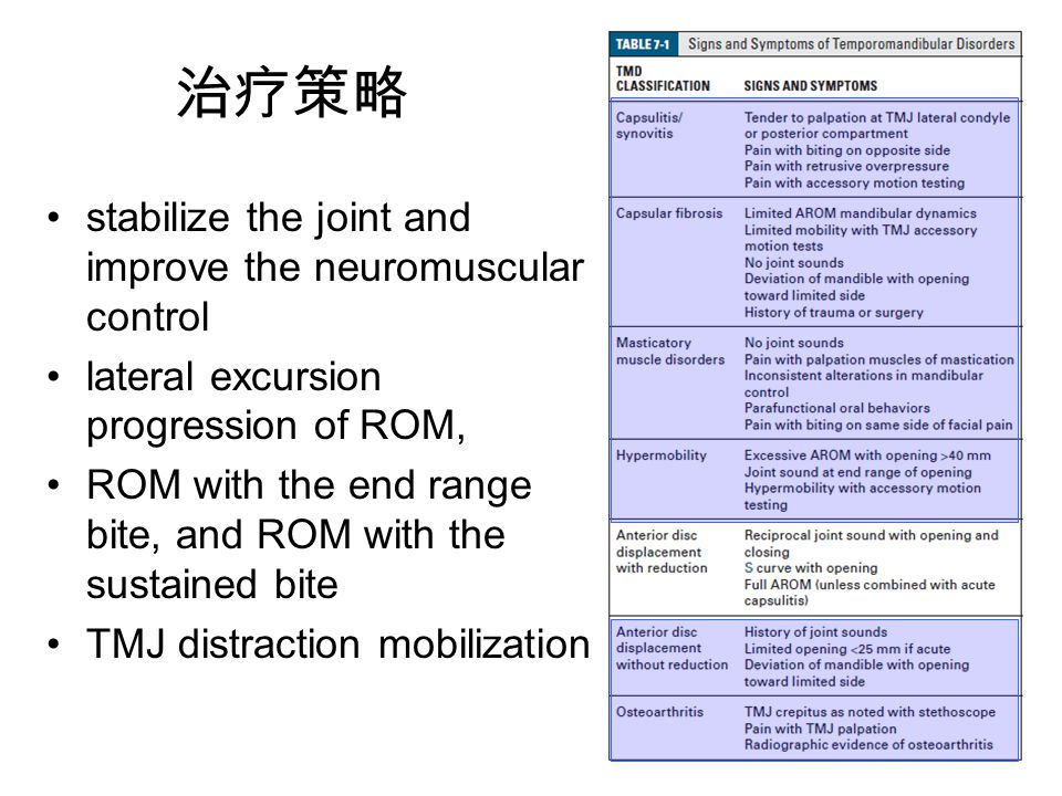 治疗策略 stabilize the joint and improve the neuromuscular control