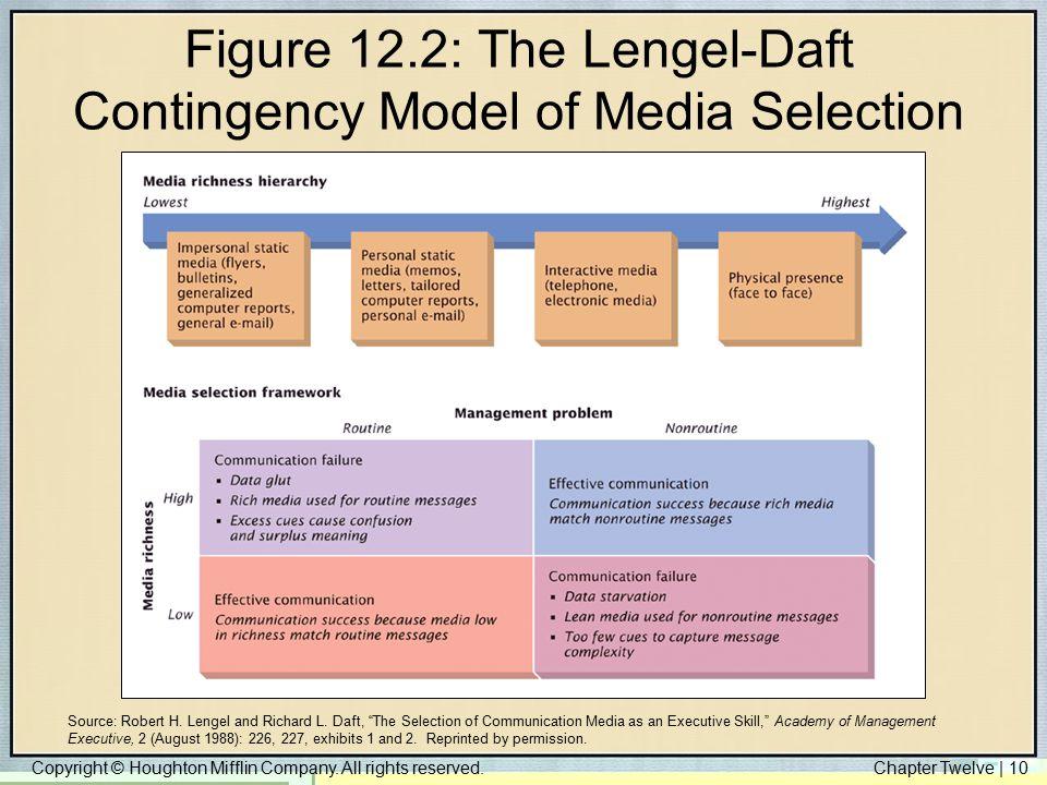 Figure 12.2: The Lengel-Daft Contingency Model of Media Selection
