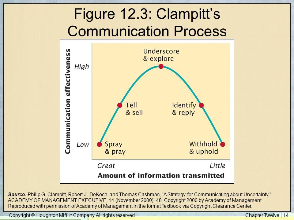 Figure 12.3: Clampitt's Communication Process