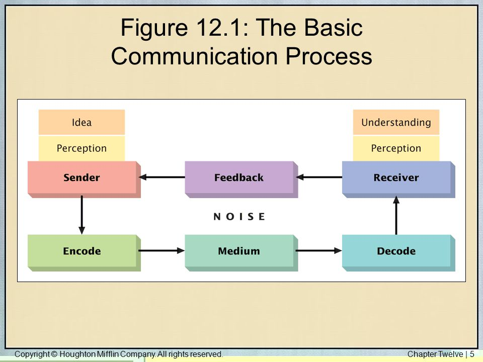 Figure 12.1: The Basic Communication Process