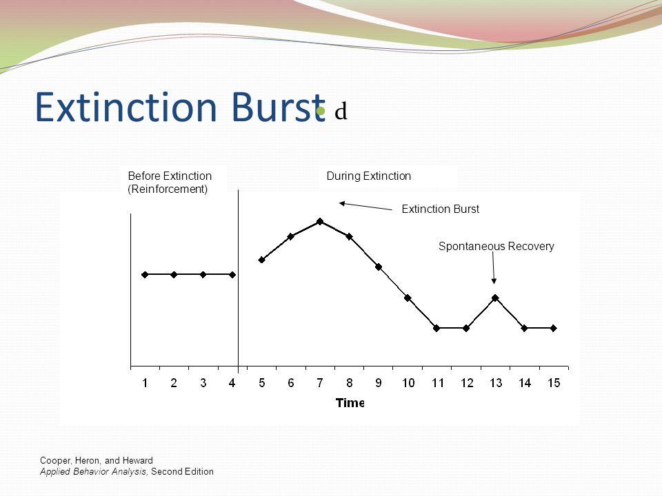 Extinction Burst d Before Extinction (Reinforcement) During Extinction