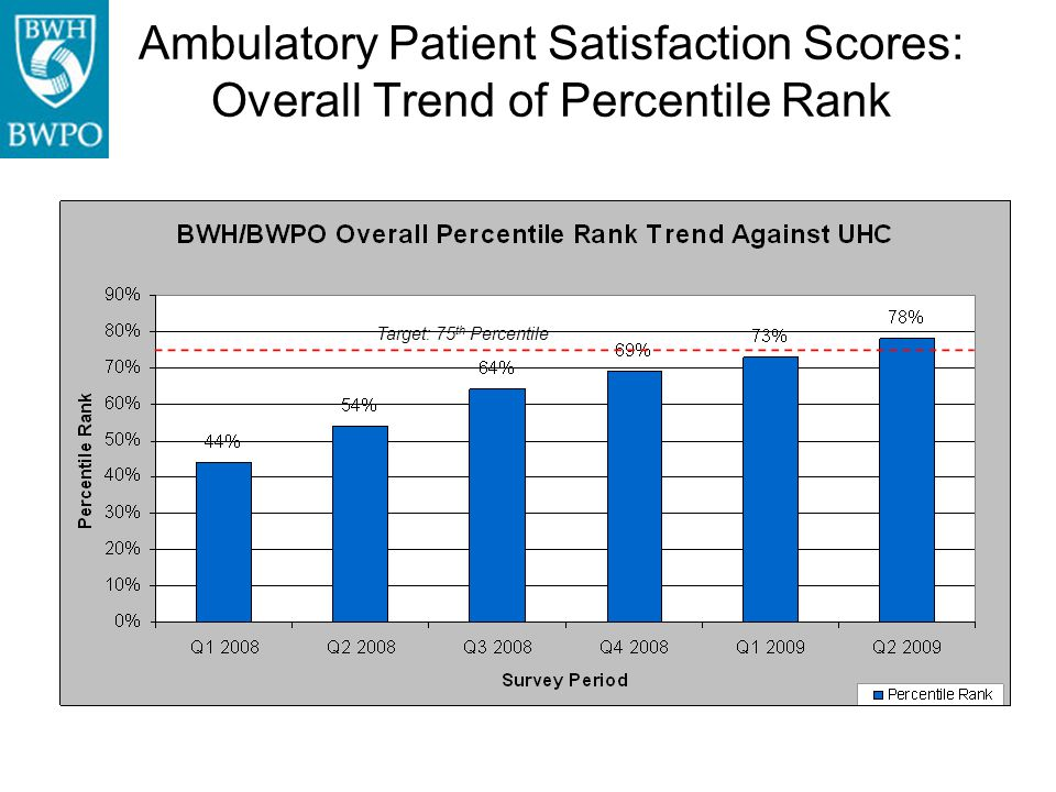 Ambulatory Patient Satisfaction Scores: Overall Trend of Percentile Rank