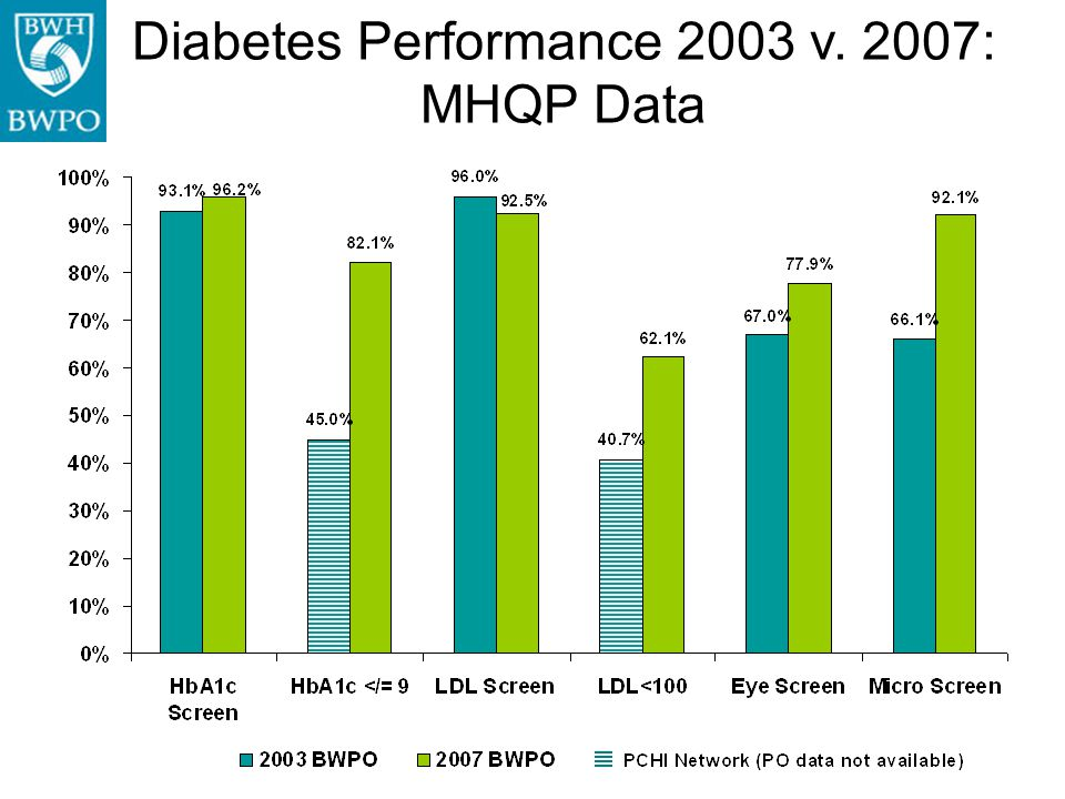 Diabetes Performance 2003 v. 2007: MHQP Data