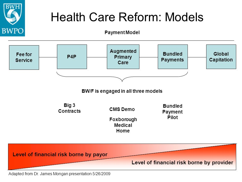 Health Care Reform: Models