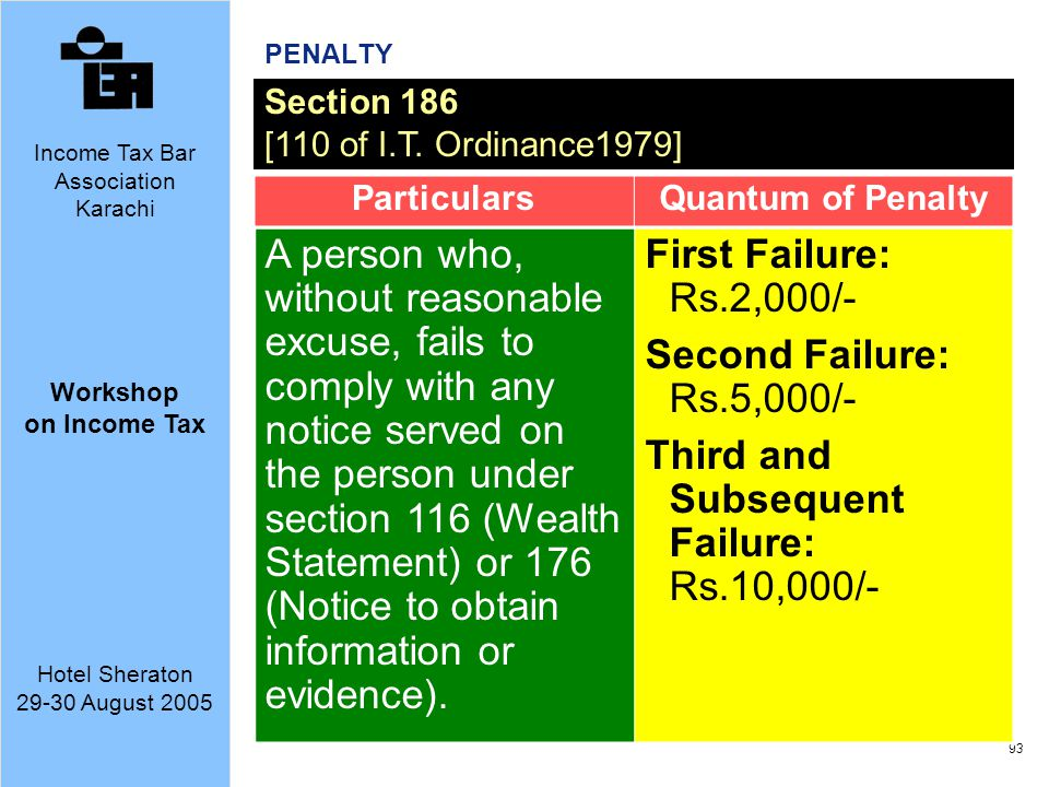 Third and Subsequent Failure: Rs.10,000/-
