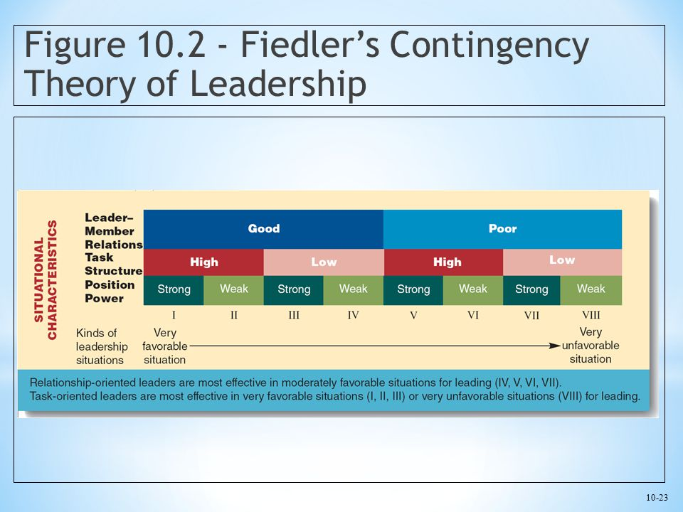 Figure 10.2 - Fiedler's Contingency Theory of Leadership