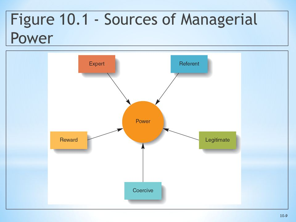 Figure 10.1 - Sources of Managerial Power
