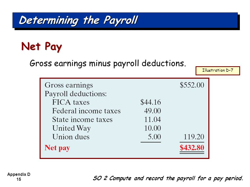 Determining the Payroll