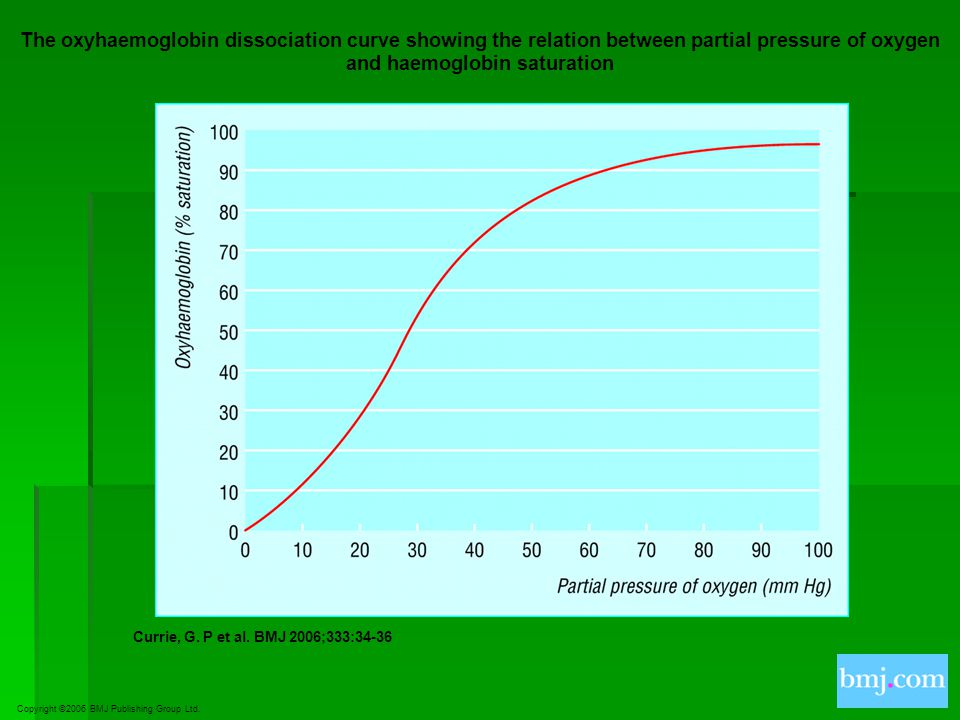 The oxyhaemoglobin dissociation curve showing the relation between partial pressure of oxygen and haemoglobin saturation