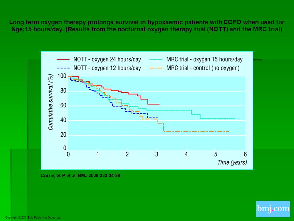 Long term oxygen therapy prolongs survival in hypoxaemic patients with COPD when used for ≥15 hours/day. (Results from the nocturnal oxygen therapy trial (NOTT) and the MRC trial)