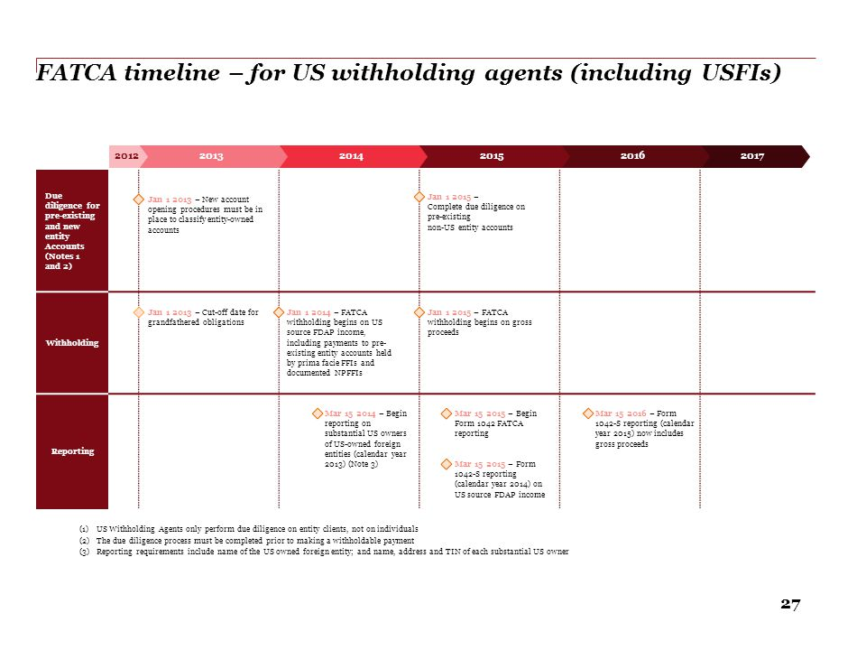 FATCA timeline – for US withholding agents (including USFIs)