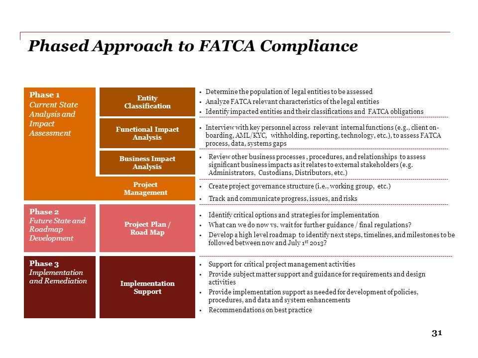 Phased Approach to FATCA Compliance