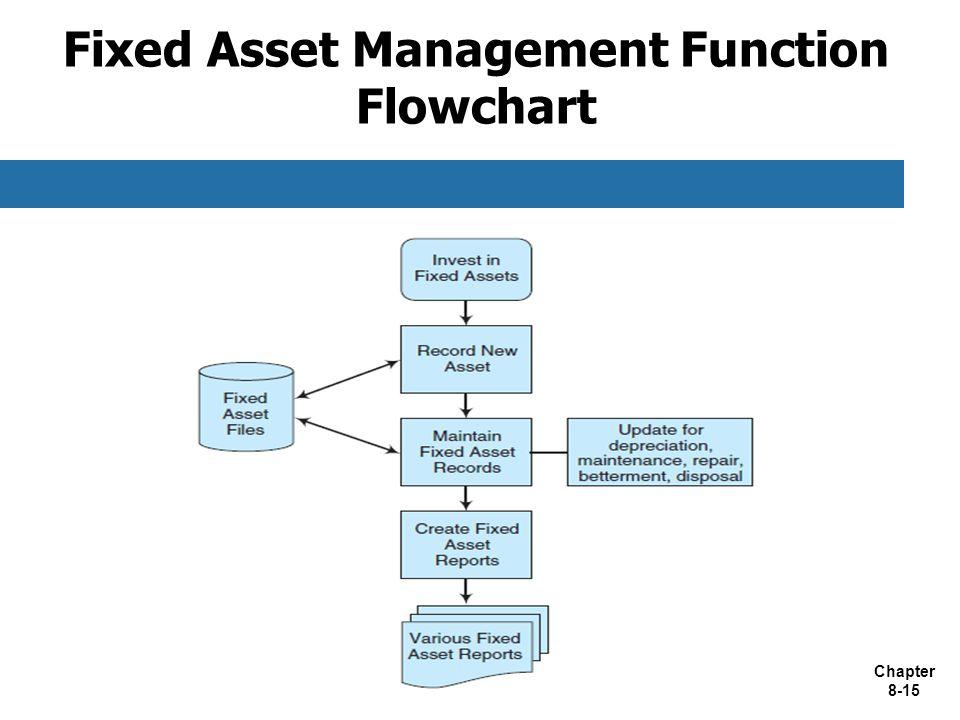 Fixed Asset Management Function Flowchart
