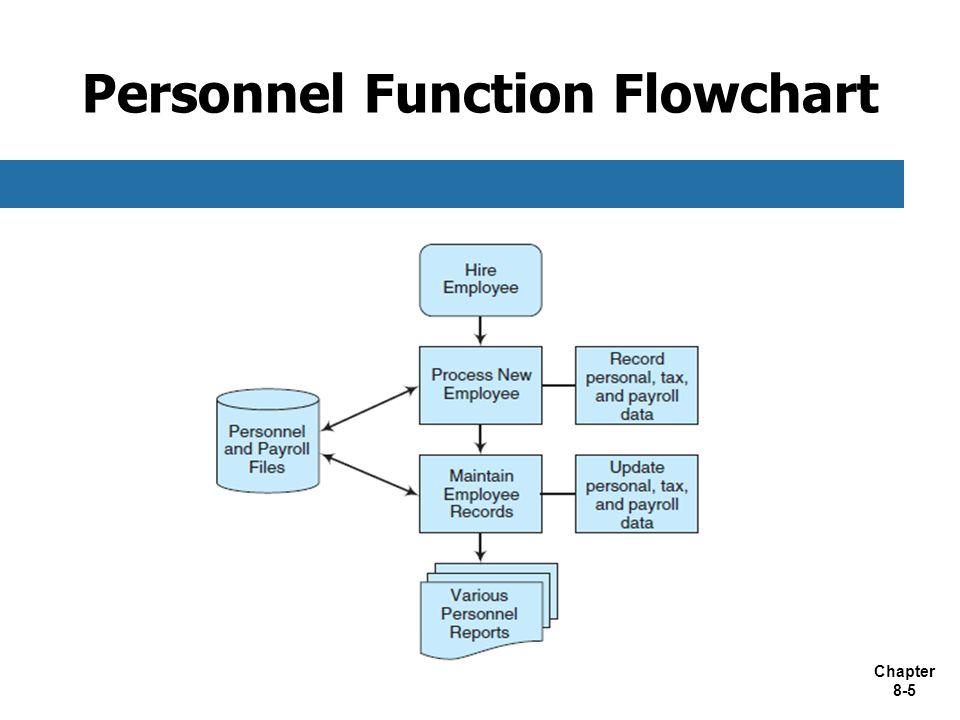 Personnel Function Flowchart