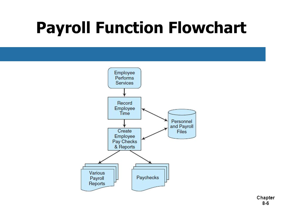 Payroll Function Flowchart