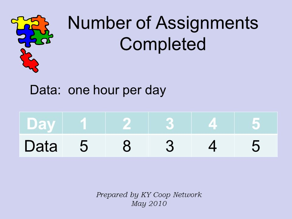 Number of Assignments Completed