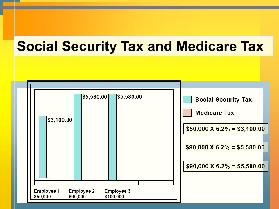 Social Security Tax and Medicare Tax
