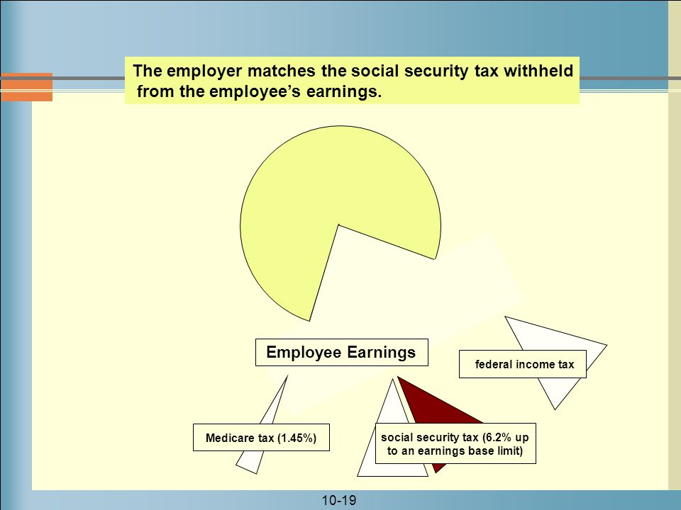 social security tax (6.2% up to an earnings base limit)