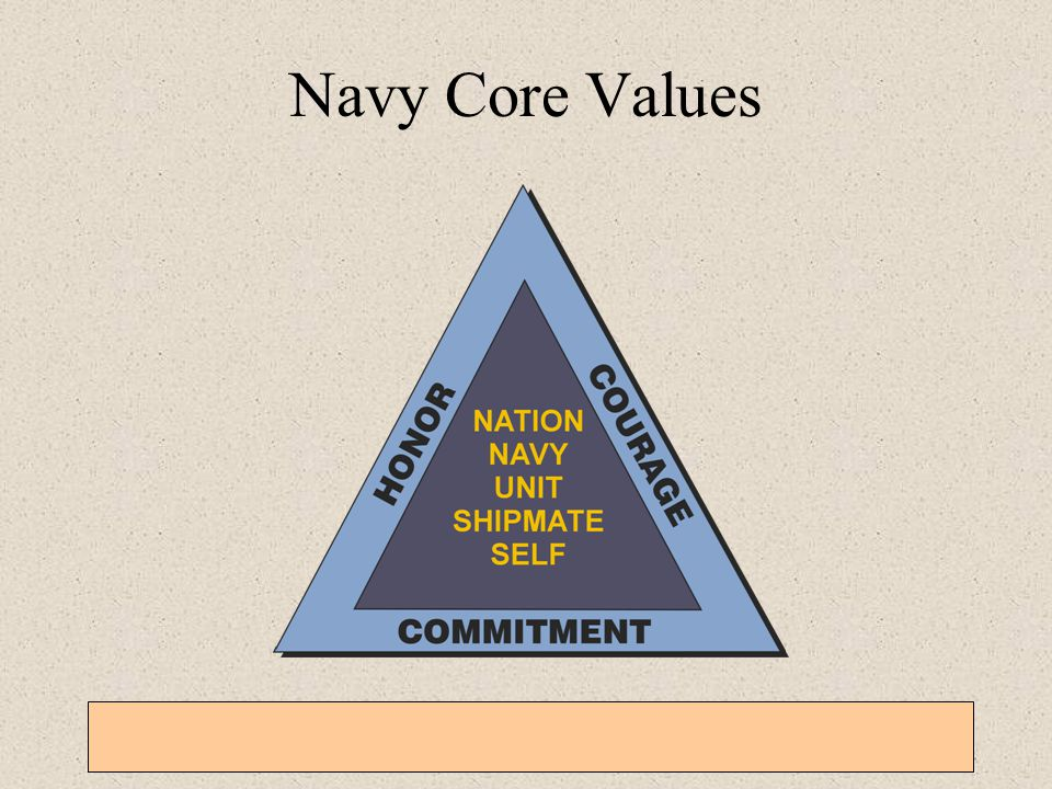 Navy Core Values General Military Training – Sexual Harassment, EO, Homosexual Policy, and Grievance Procedures.