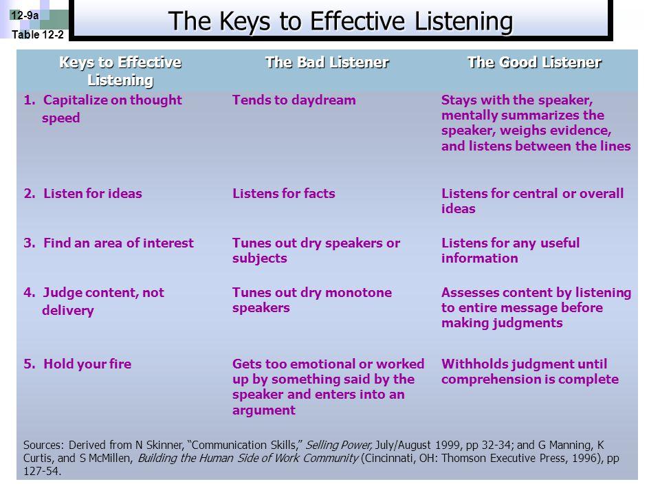 Keys to Effective Listening