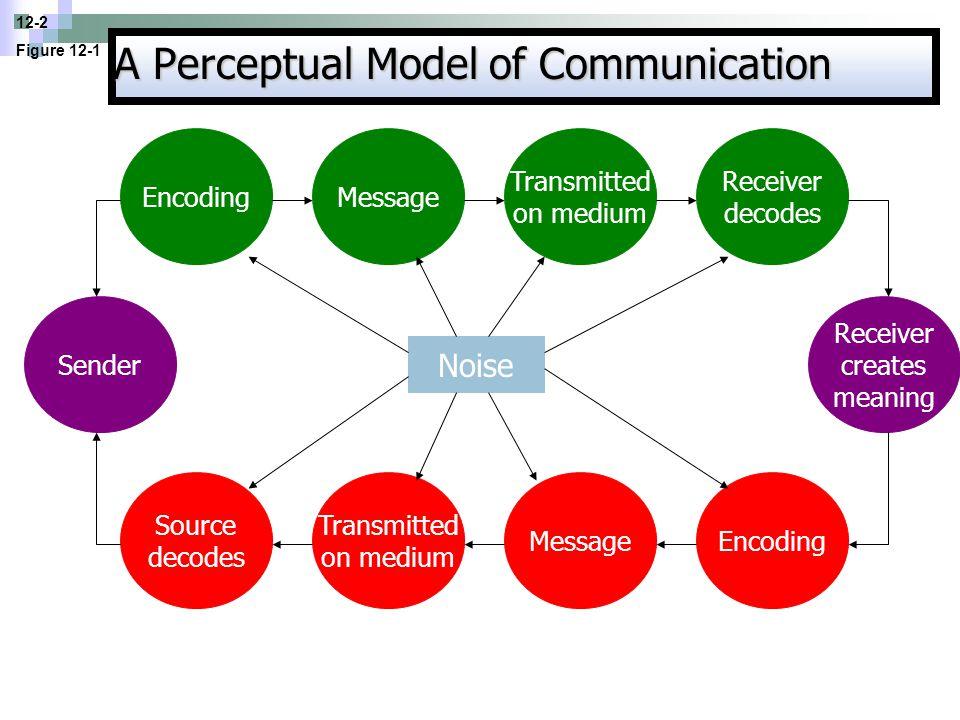 A Perceptual Model of Communication