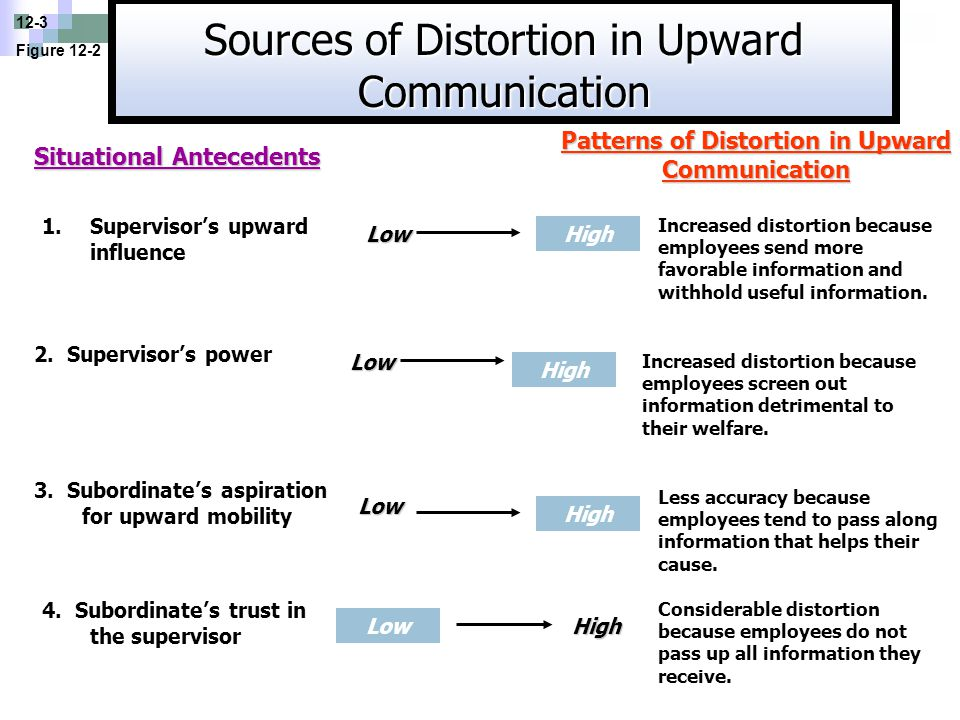 Patterns of Distortion in Upward Communication