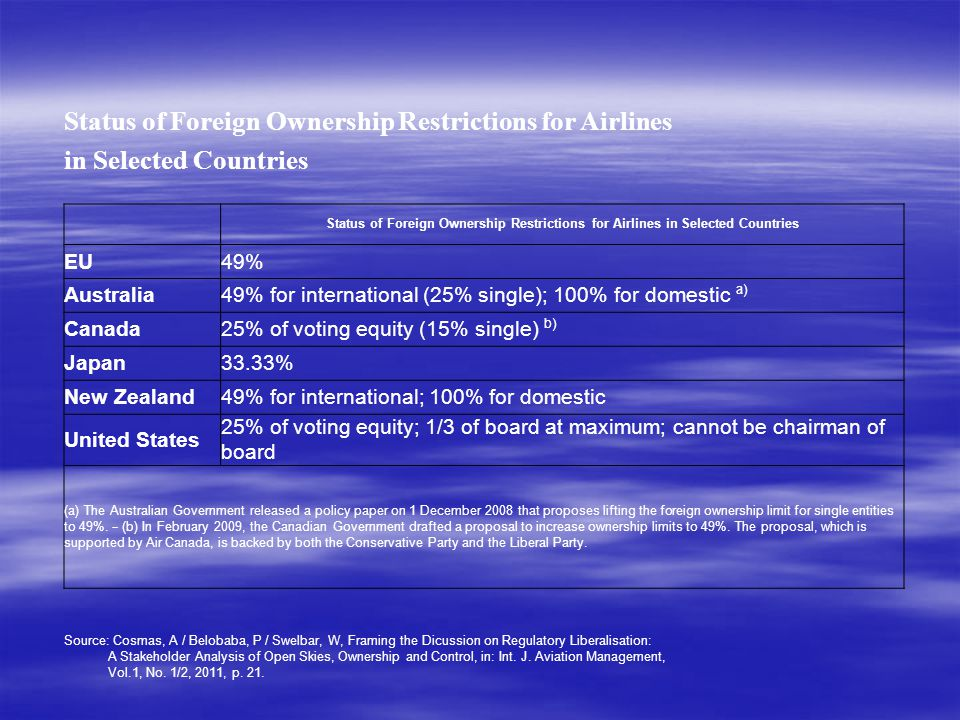Status of Foreign Ownership Restrictions for Airlines