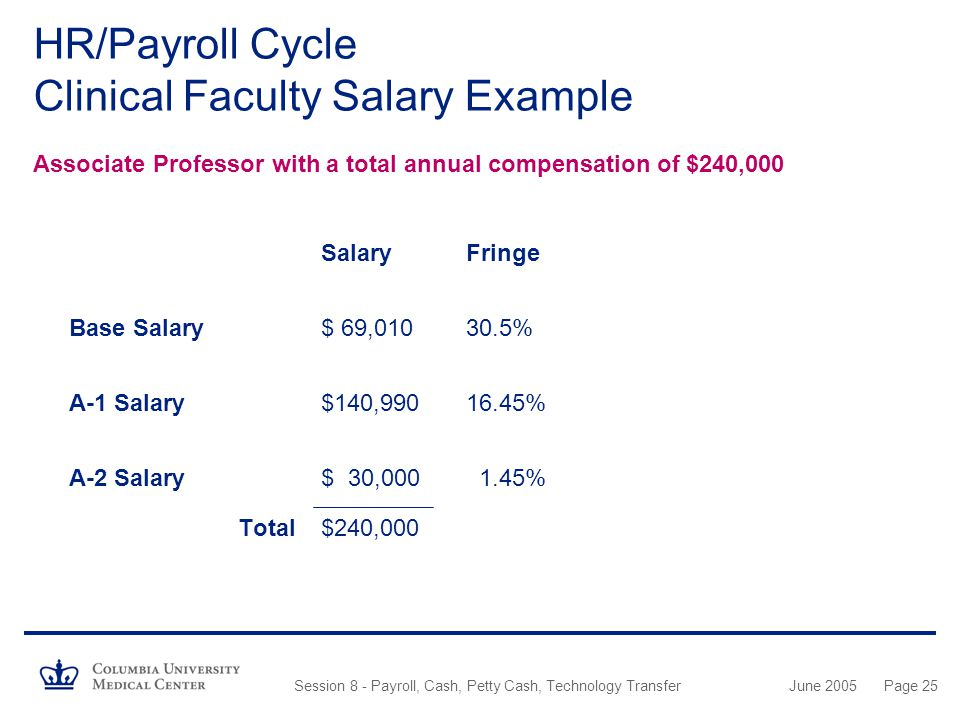 HR/Payroll Cycle Clinical Faculty Salary Example