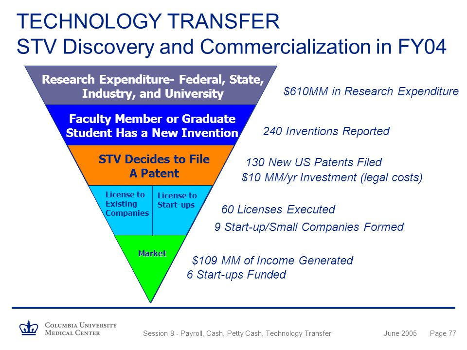 TECHNOLOGY TRANSFER STV Discovery and Commercialization in FY04