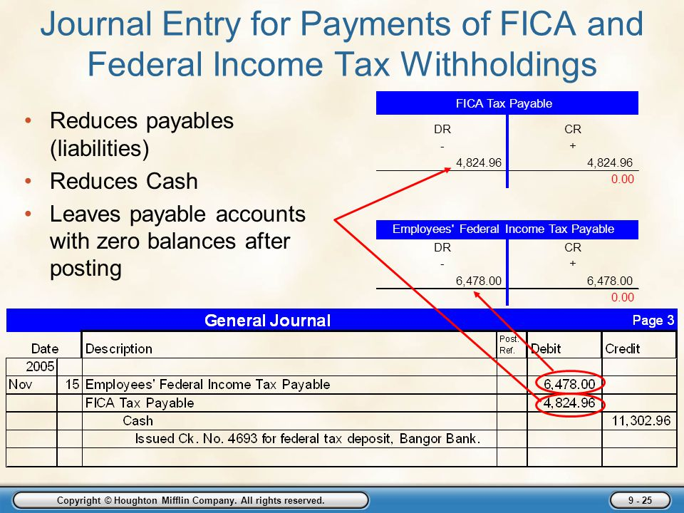 Journal Entry for Payments of FICA and Federal Income Tax Withholdings
