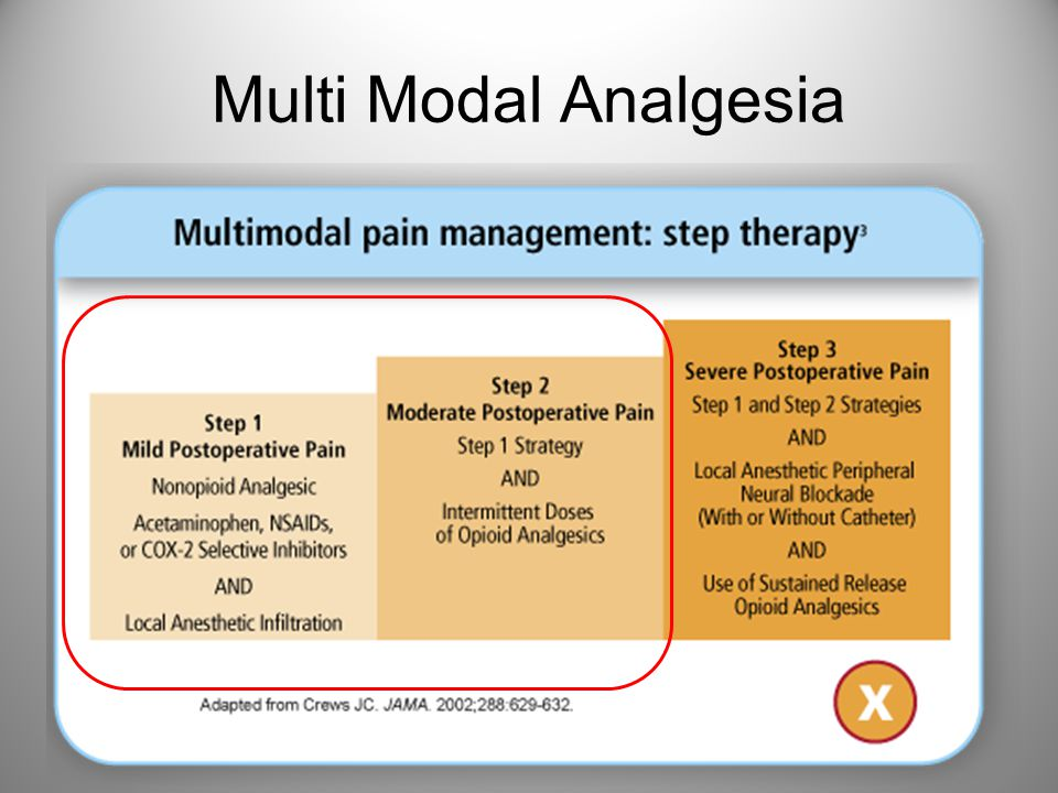 Multi Modal Analgesia