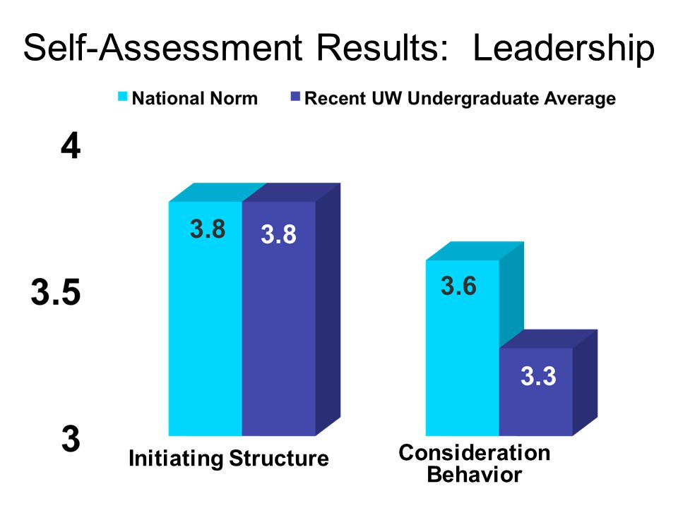 Self-Assessment Results: Leadership