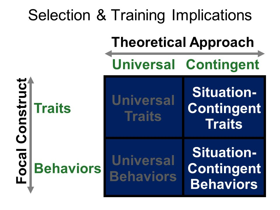 Selection & Training Implications