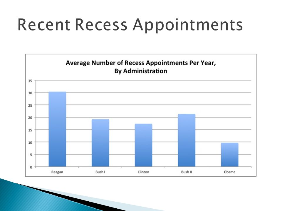 Recent Recess Appointments